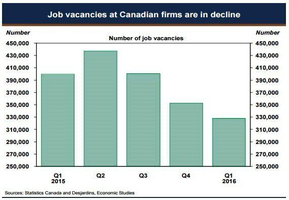 Job Vacancy Numbers Fly In Face Of Liberals' Foreign-Worker