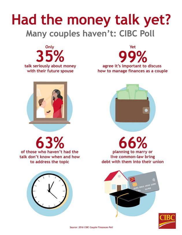 Canadian Couples Too Polite To Talk About Money Before