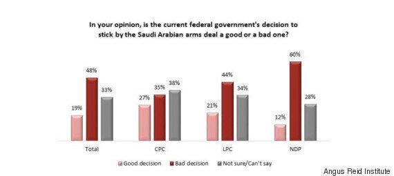 Trudeau's Stance On Saudi Arms Deal Unpopular, Poll