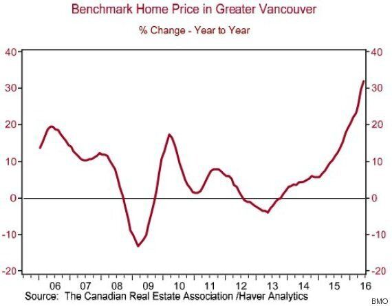 Vancouver Home Sales Fall For The 4th Straight Month In