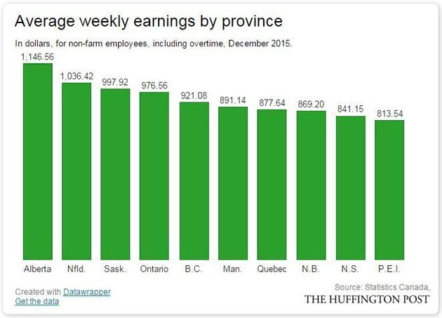 The One Way Alberta Still Beats The Rest Of Canada: