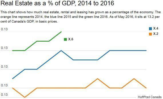 Real Estate GDP Now Represents Half Of Canada's Economic