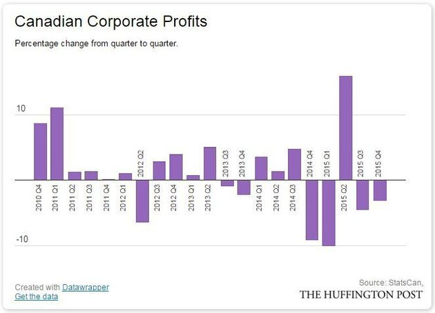 Shrinking Canadian Corporate Profits A Harbinger Of Layoffs
