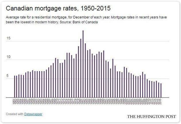 A Return To 'Normal' Mortgage Rates Would Crush