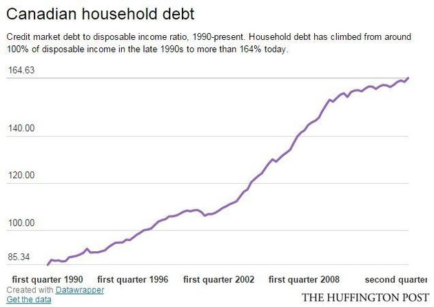 Soaring Canadian Household Debt A Key Weakness For Economy, BoC