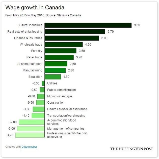 Wages Are Falling In Half Of Canada's