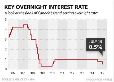 What Canadians Need To Know About The U.S. Fed's Rate