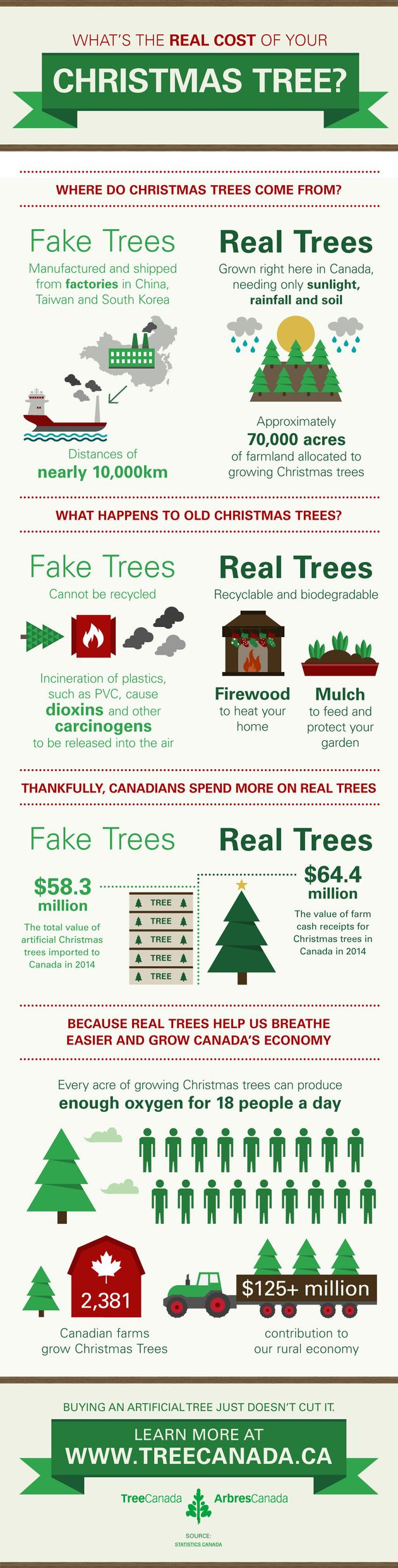 Real Christmas Trees Help Keep Canada's Economy