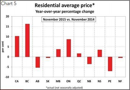 Three Provinces To See Falling Home Prices Next Year, CREA