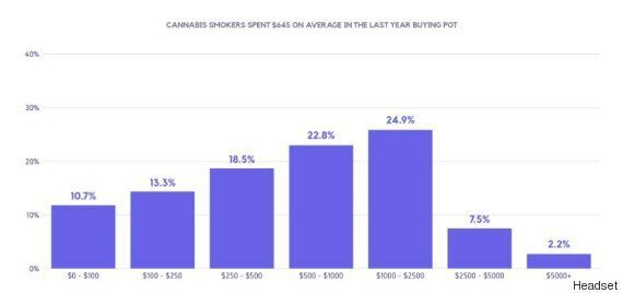 U.S. Pot Smokers Spend More On Bud Than Canadians Do