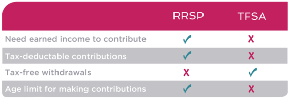 Should You Contribute To An RRSP Or A
