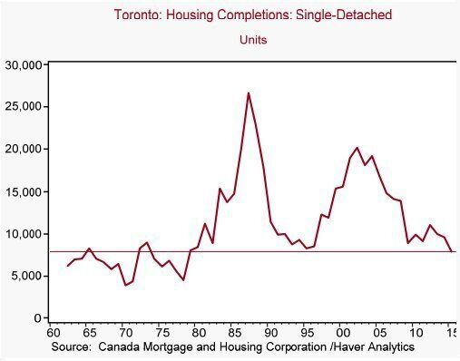 Forget Foreign Buyers: 3 Reasons Toronto, Vancouver House Prices Aren't Coming