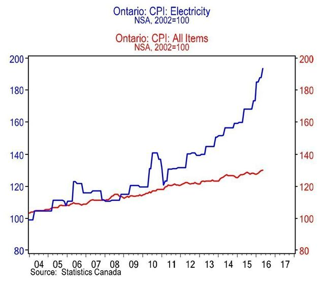 Ontario Electricity Prices Are Out Of