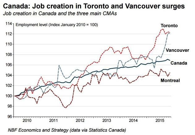This Chart Shows Why House Prices In Toronto, Vancouver May Not Come Down Anytime
