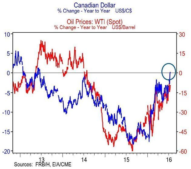 Canadian Dollar Passes Major Milestone, Raising Hopes For A