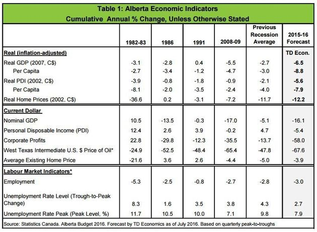 Alberta Recession Is Its Worst In Modern History, TD Bank