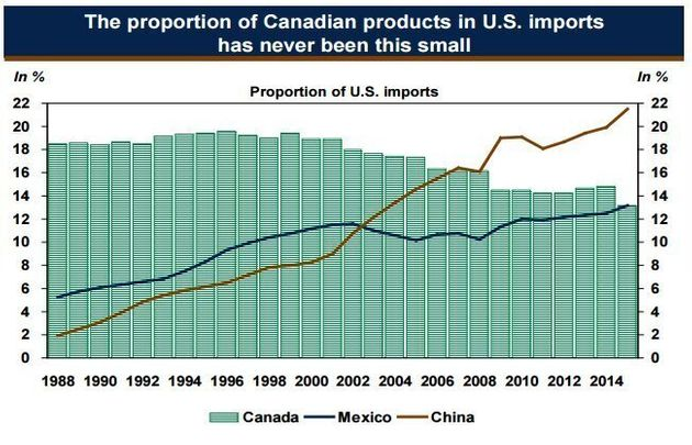 Canada's Share Of U.S. Imports The Lowest Since Free Trade