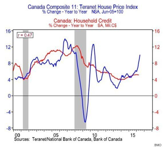 Vancouver, Toronto Home Prices Being Hiked By Foreign Money, BMO