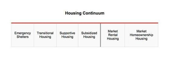 What Affordable Housing Means And Why It's