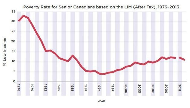 Are Canadians Ready For Retirement? Not Even Close, Broadbent Institute