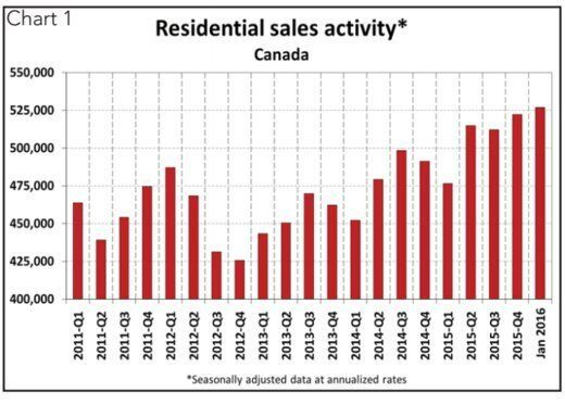Canadian Home Prices Soar 17% In A Year, But There Are 'Radical Regional