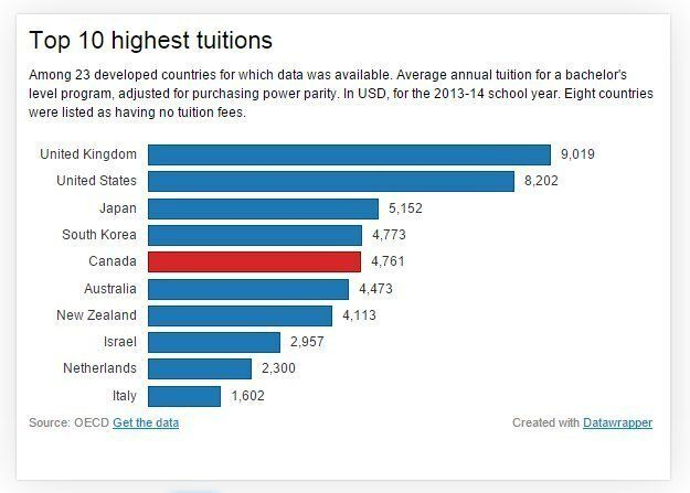 Canadian Tuitions Among World's Highest, OECD Study