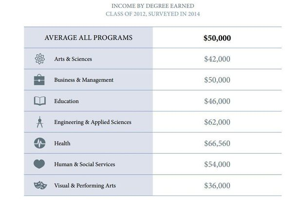 Here's $50,000 Worth Of Proof A University Education Is Still Worth