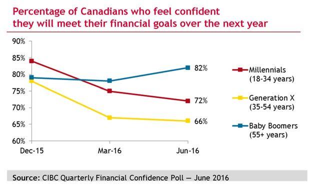 Canada's Millennials, Gen-Xers Losing Faith In Ability To Meet Financial Goals: