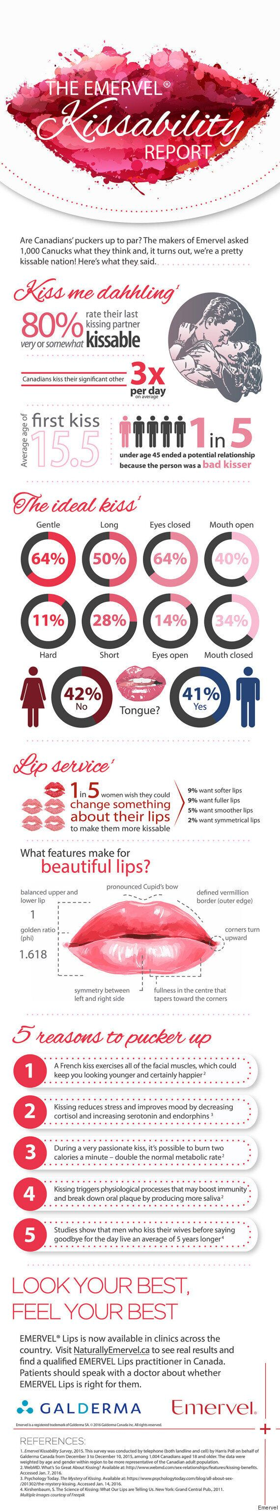 Kissability Report Proves Canadians Know How To Pucker