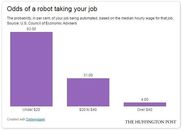 Making Under $20 An Hour? Watch Out For The Rise Of The