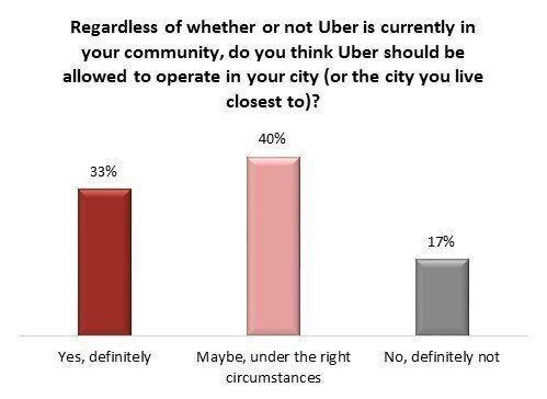 Regulate Uber Like Taxis, Canadians Say In