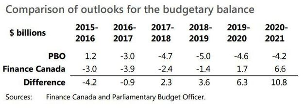 Canada's Budget Deficit To Be Billions Bigger Than 'Optimistic' Liberal Forecasts: