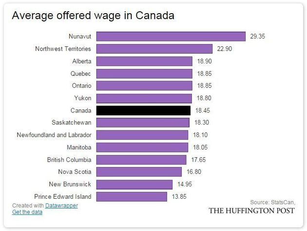 'Permanent Damage' To Job Prospects As Canada Shifts To Low-Wage