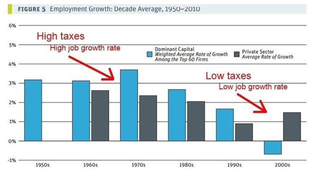 Corporate Tax Cuts May Be 'One Of The Great Policy Blunders Of The Past Generation':