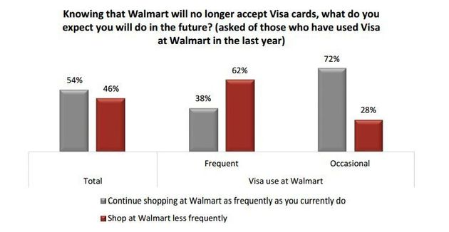 Walmart Canada Faces 'Gaping Self-Inflicted Wound' In Visa Dispute: