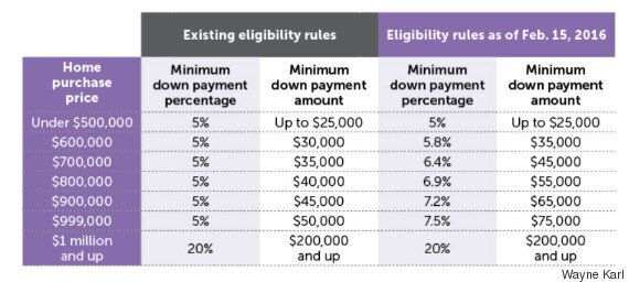 Will Canada's New Down Payment Rules Affect