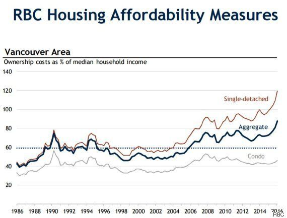 Vancouver Real Estate May Already Be Crashing:
