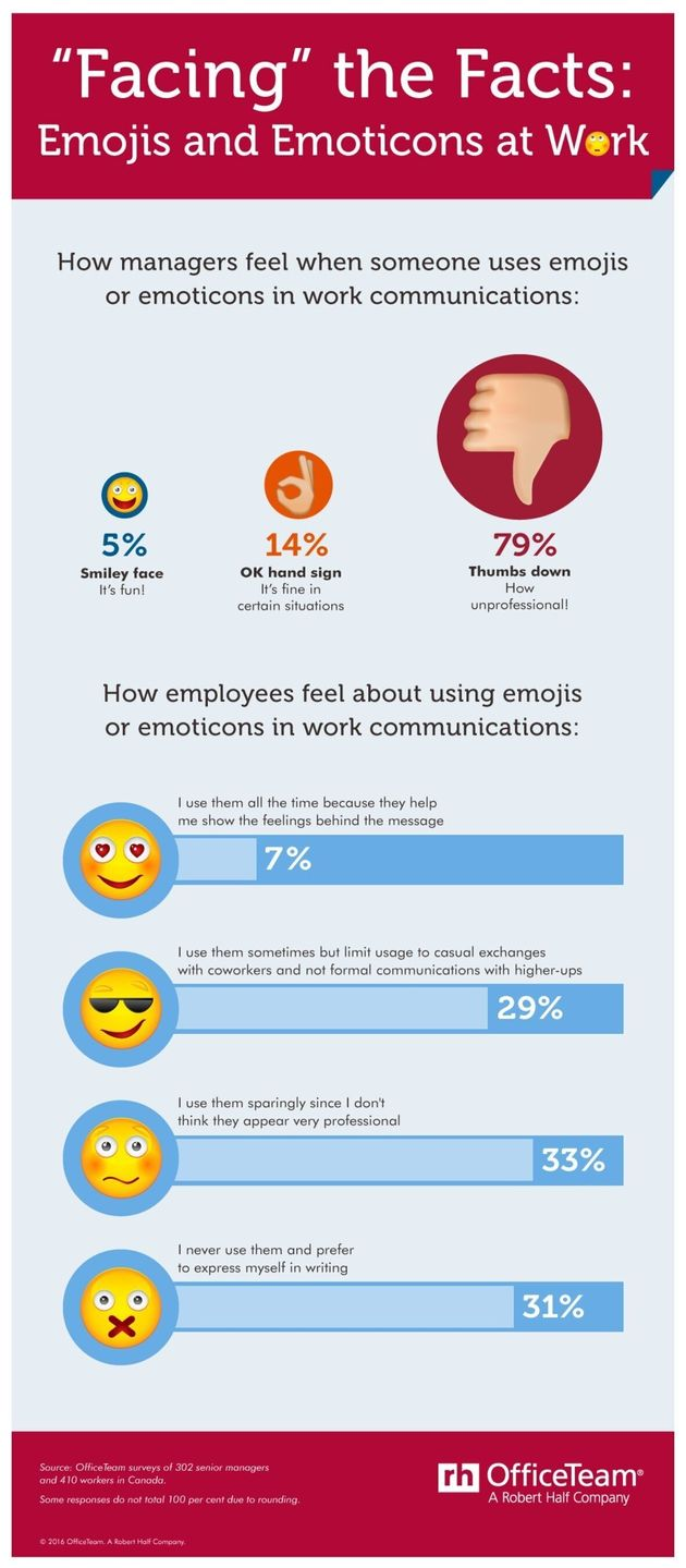 Emojis At Work Get A Big Frown From Bosses, Survey