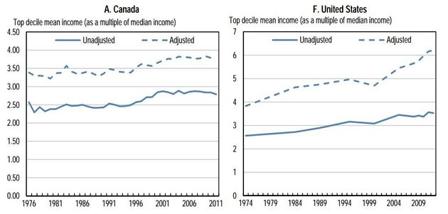 Canada's Income Inequality May Be Larger Than Previously Thought: OECD