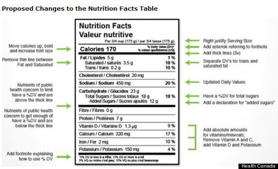Nutrition Labels To Be 'Easier To Read,' Health Canada