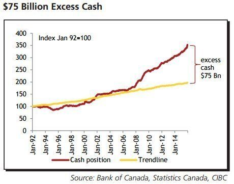 Canadians Hoarding Cash Show 'Amazing Degree Of Shrewdness':