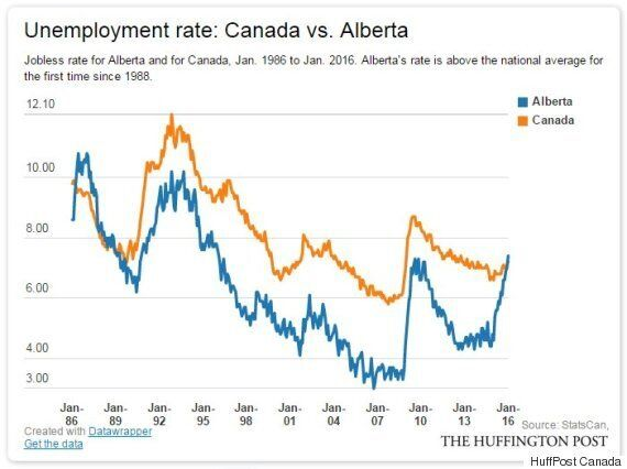 Canada's Unemployment Rate Rises To 7.2% -- Largest Gap With U.S. Rate In 14