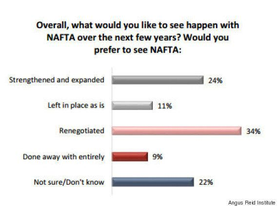 NAFTA Poll Ahead Of Three Amigos Summit Shows Canadians Remain Uncertain About