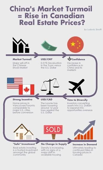 Is China's Market Turmoil Creating A Rise in Canadian Real Estate