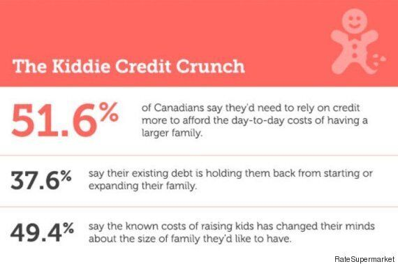 Canada's House Prices Are Making Children 'A Financial Luxury':