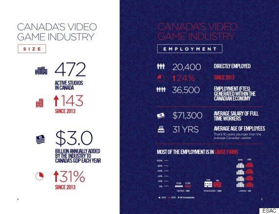 Canadian Video Game Production Soars 50% In One Year, And Is Catching Up To Film,
