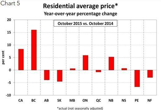 Average Canadian Home Price Up 8.3%, To