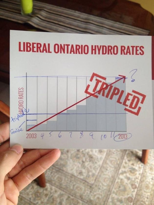 These Tim Hudak Graphs Are Absolutely