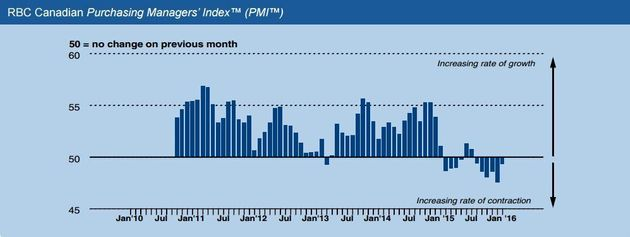 RBC PMI: Manufacturing Shrank Less Slowly In January, Outlook