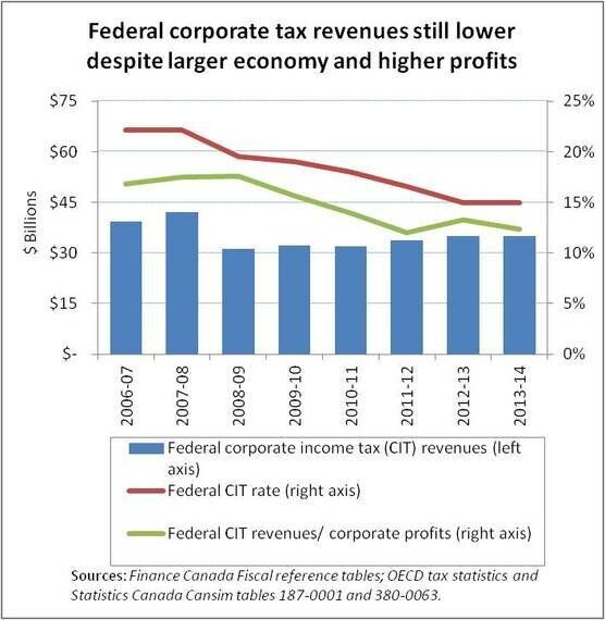 Did Corporate Tax Cuts Really Pay for Themselves As Harper